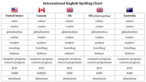 British English - Wikipedia