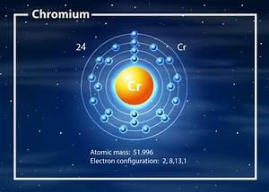 A Chromium Atom Diagram