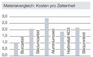 Sand Zum Sandstrahlen : wirtschaftliches sandstrahlen oth ag trockeneis und ~ Lizthompson.info Haus und Dekorationen