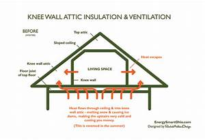 How To Insulate And Ventilate Knee Wall Attics