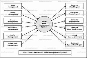Blood Bank Management System Dataflow Diagram  Dfd  Freeprojectz