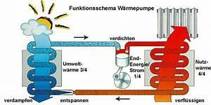 Luft Wasser Wärmepumpe Funktion : prinzip und funktion von w rmepumpen ~ Orissabook.com Haus und Dekorationen