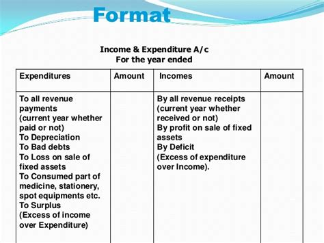 Income And Expenditure Account  Kullabsm. Meaning Of Resume Letters Template. Loan Contract Template Word Photo. Resume Maker App. Inventory Format. Resume Examples For Cosmetology Template. Strategic Sales Plan Template. Advertising Contract. Printable Time Sheets Excel Template