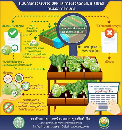Infographic กรมวิชาการเกษตร - สำนักงานเลขานุการกรม กรมวิชาการเกษตร