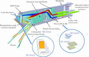 Schematic View Of The Iter Ul With Zoomed M1  M2 And M3