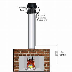 How Chimney Fans Work