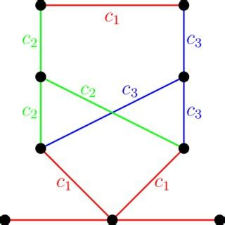 injective edge coloring  petersen graph