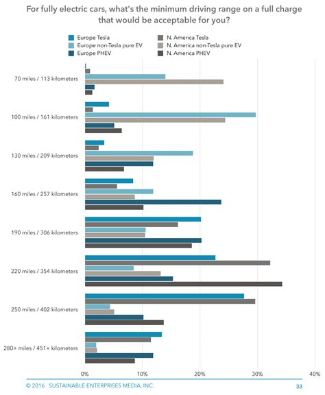 Electric Car Price Range by Electric Car Range Needs Tesla Leaf Volt Zoe Drivers