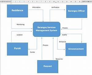 Barangay Services Management System Capstone Project