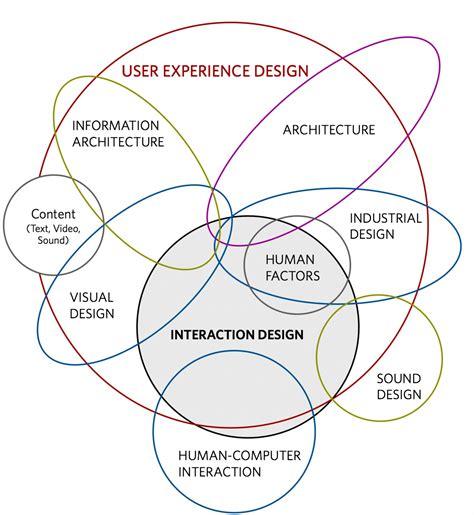 user experience designer user experience design visual ly