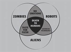 Zombies  Robots  And Aliens Venn Diagram T