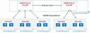 The Virtual Datacenter  A Network Perspective