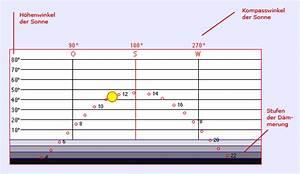 Sonnenstand Berechnen : planet schule multimedia simulationen detailseite schulfernsehen multimedial des swr und ~ Themetempest.com Abrechnung