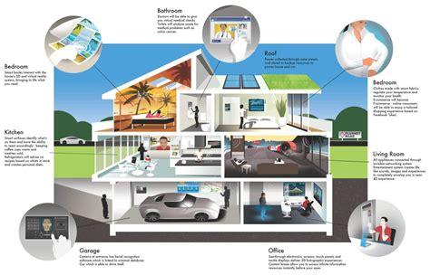 canapé high tech maison du futur sur le nouveau marché des boîtiers