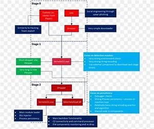 Reverse Engineering Flowchart Diagram  Png  683x688px