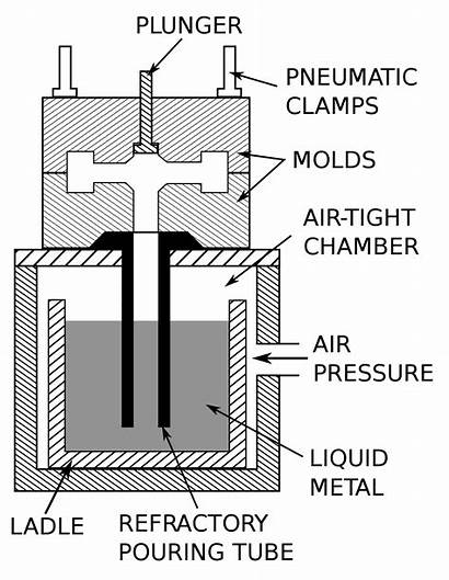 Casting Mold Permanent Pressure Low Schematic Svg