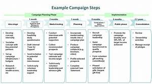 sponsorship marketing plan template - our services