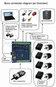 Cnc Usb Controller Software License Manager Diagram