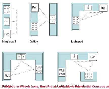 square kitchen design layout best 25 square kitchen layout ideas on square 5671