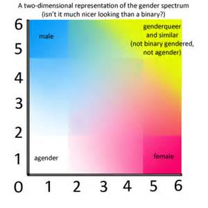 Image result for images sexual spectrum
