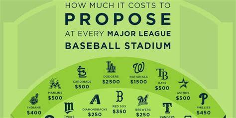 costs  propose   mlb ballpark