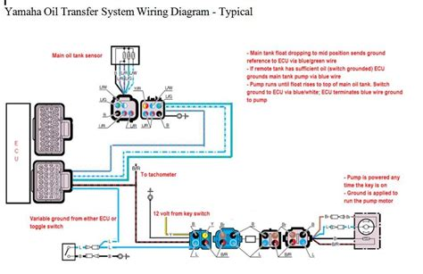 Vmax Wiring Diagram by 2003 Yamaha Hpdi Auto Fill Issue The Hull