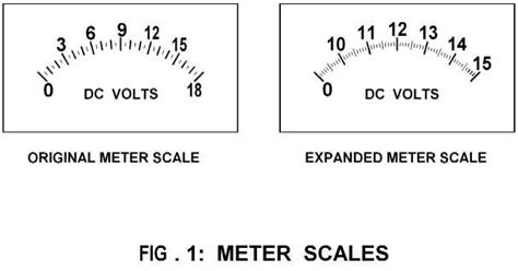 Khgrt Expanded Scale Voltmeter