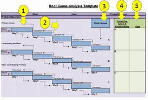 Root Cause Analysis Template  U2013 Fishbone Diagrams