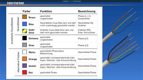 Kabel Verlegen Diese Methoden Gibt Es by Kabel Und Leitungen Elektroinstallation Ratgeber F 252 R
