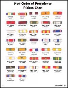 military awards order of precedence chart