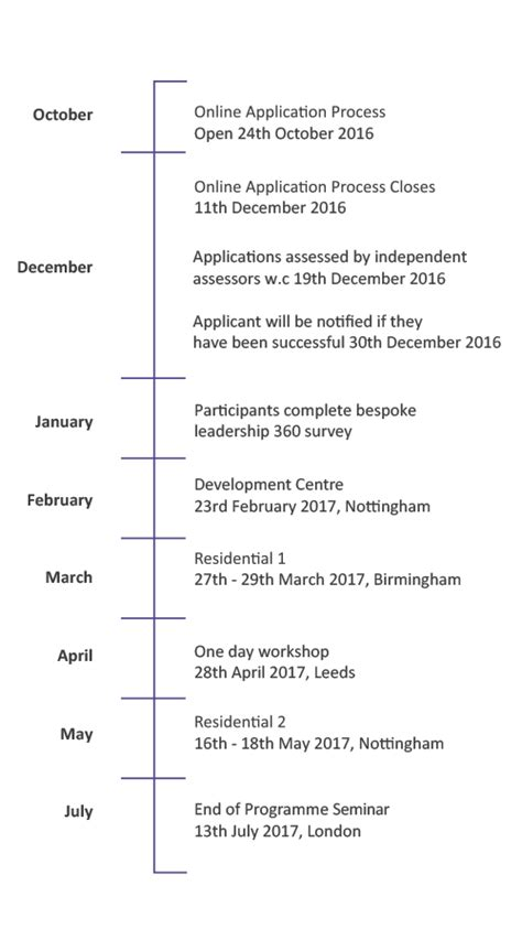 leadership  change future directors programme timeline