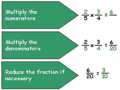 Multiplying Fractions  Assignment Point