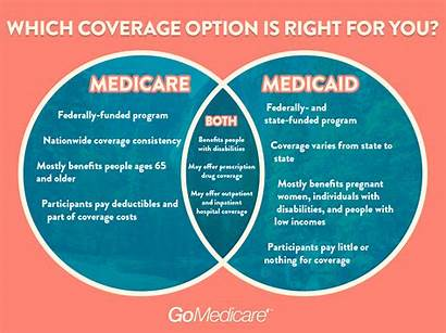 Medicare Medicaid Coverage Which Differences Choose Should