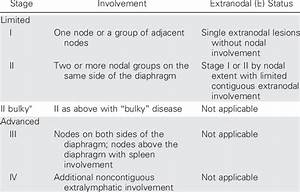 Revised Staging System For Primary Nodal Lymphomas