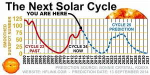 NASA   Solar Cycle   QRZ Now – Amateur Radio News