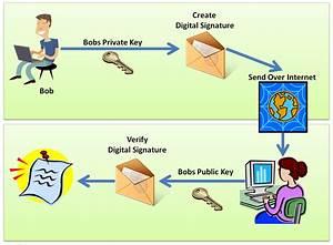 Cryptography in .NET : Digital Signatures – Stephen Haunts ...