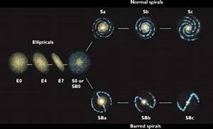 Both Spiral and Elliptical Galaxies - Pics about space