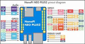 Potent  Tiny Nanopi Neo Plus2 Steps Up To Challenge