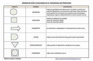 Diagrama De Procesos  Herramienta De Mejora Continua Y De
