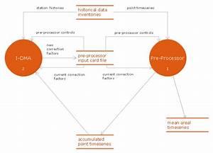 Interaction Between Idma And Preprocessor