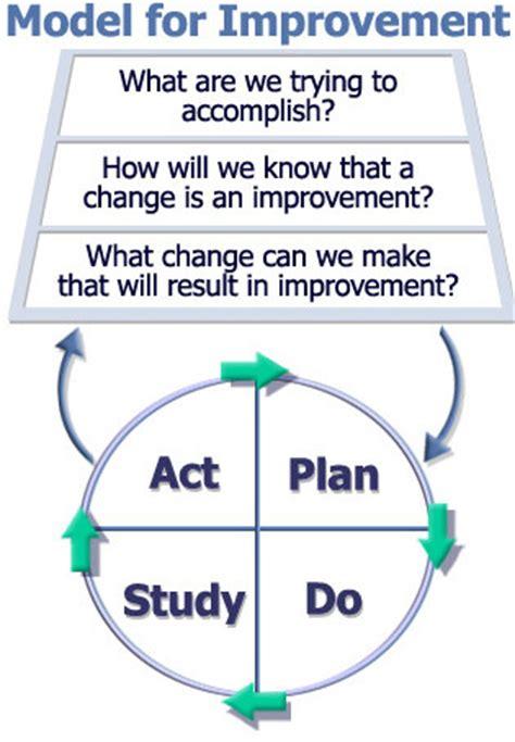 model for improvement template model for improvement