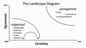 Dare We  Louie Gardiner Uses The Landscape Diagram To