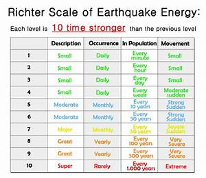 Richter Scale Chart | Know-It-All