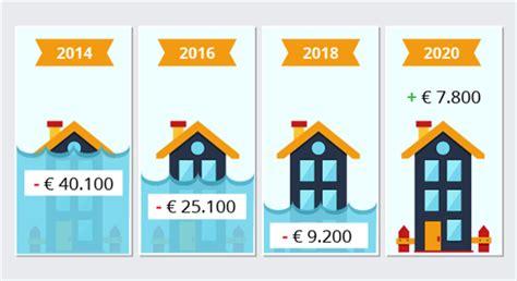 huis onder water in 2020 geen huis meer onder water wegwijs nl