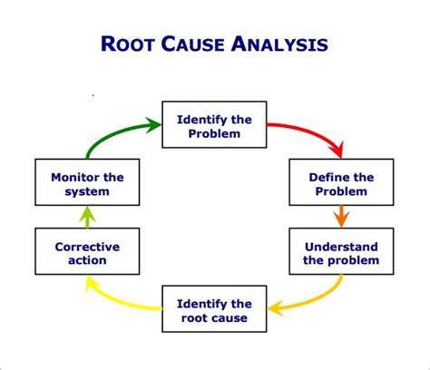 sample  root  analysis templates