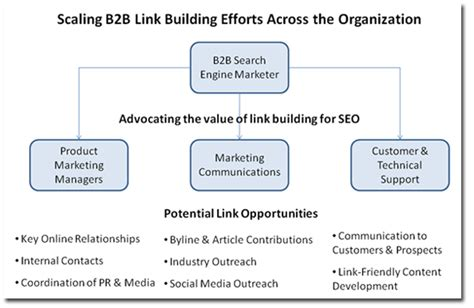 Search Engine Organization how to scale b2b link building across an organization