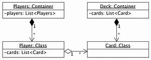 How Would You Draw This Uml Class Diagram