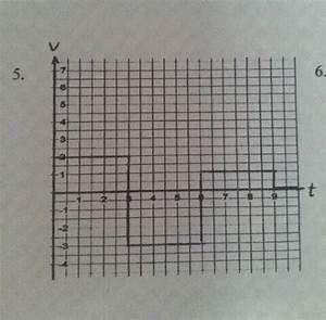 Thermische Leistung Berechnen : diagramm bestimme den zur ckgelegten weg vt diagramm nanolounge ~ Themetempest.com Abrechnung