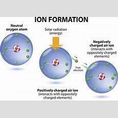 Ionic Compounds Vs Molecular Compounds What You Need To Know