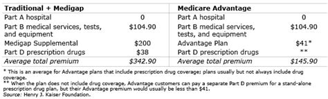 Medicare Primer Advantage Or Medigap?  Squared Away Blog. Free Retirement Income Calculator. Respiratory Therapist Online Programs. Rockhurst University Athletics. How Do I Get Credit Report Univ Of Illinois. C T Bauer College Of Business. Vanguard Money Market Settlement Fund. University College London Distance Learning. 3d Visualization Studio Dental Sales Training